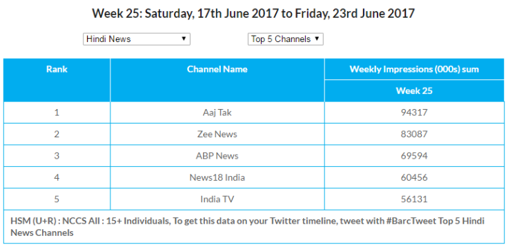 Week 25 Data for Hindi News