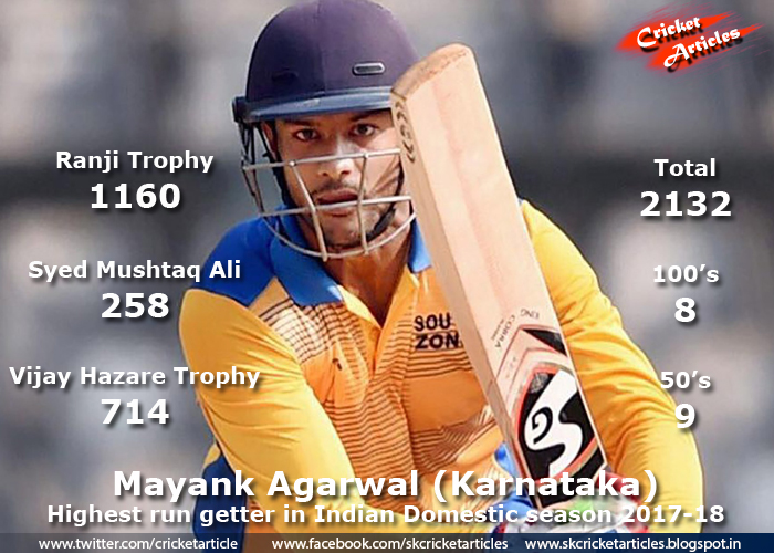 Mayank-Agarwal-highest
